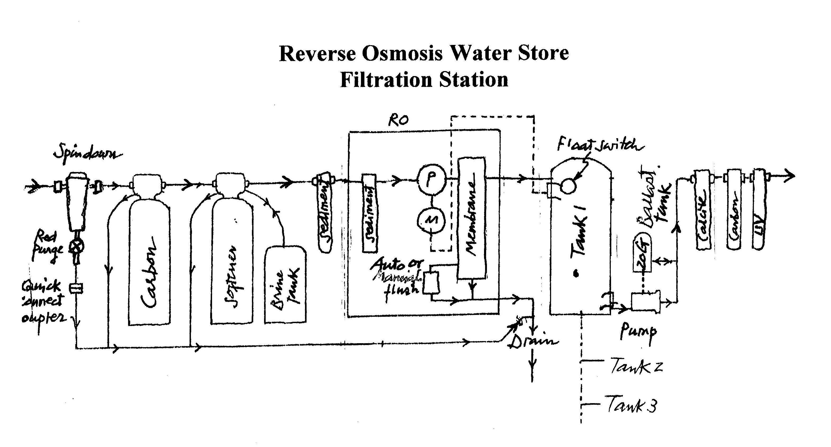 Commercial Water Filter Reverse Osmosis Industrial Piping Instrumentation Diagram Treatment Plant