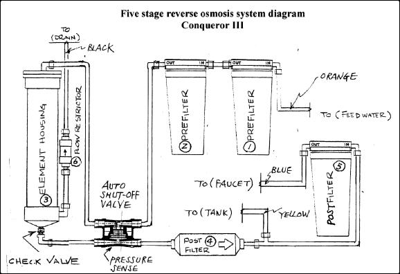 conq3diagram water filter,reverse osmosis,shower,whole house water filter wiring diagram of ro water purifier at gsmx.co